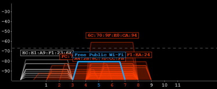 5 trucos para conseguir la máxima cobertura de tu router Wifi