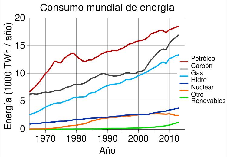 consumo de energía mundial tecnologías