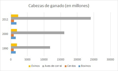 datos de la FAO filete carne