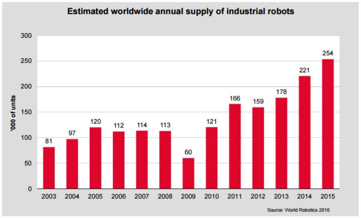 demanda mundial estimada de robots