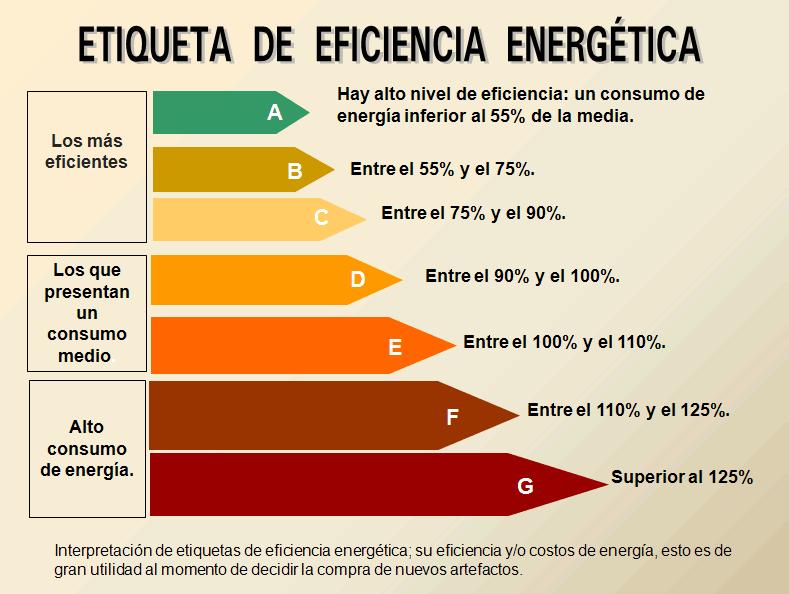 eficiencia energetica A+++ tecnologías