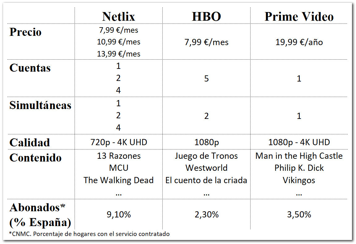comparacion-netflix-hbo-prime-video
