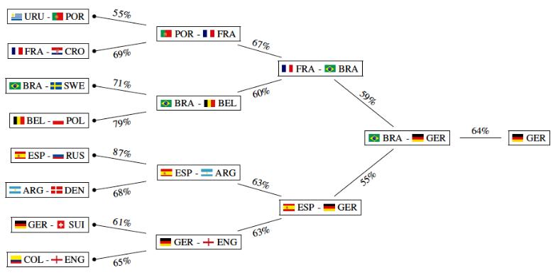 analisis-estadistica-futbol-mundial-2018