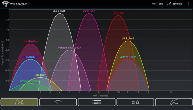 Cómo cambiar el canal de tu router para mejorar la conexión Wi-Fi