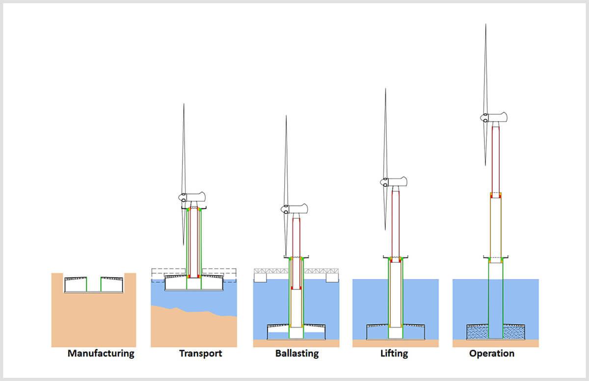 turbina eólica telescópica