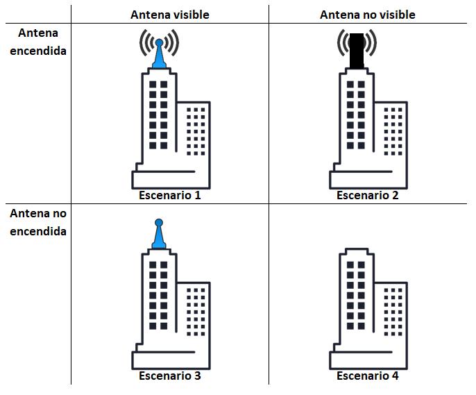 estudio antenas ejemplo
