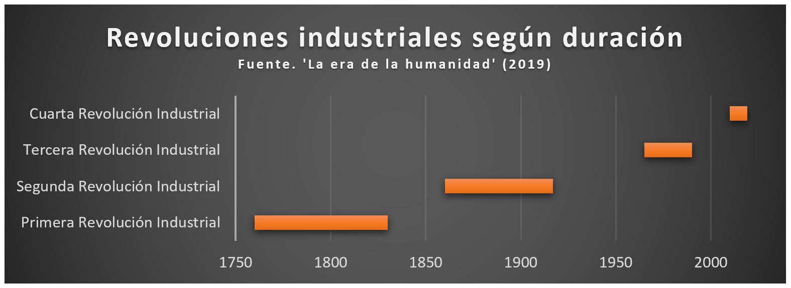 revoluciones industriales segun duracion