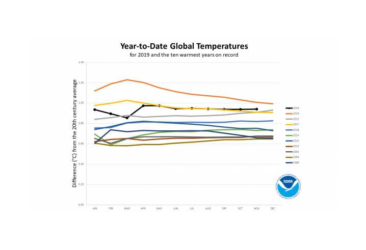 temperatura media en el año 2019
