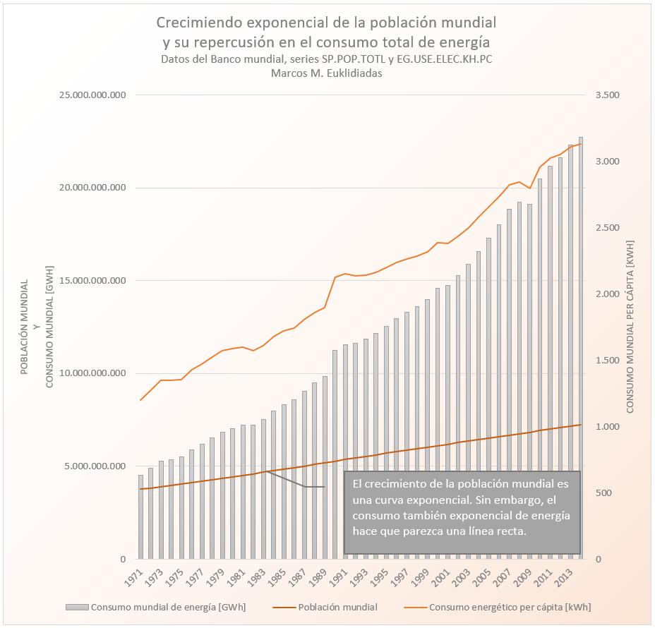 consumo total de energia poblacion per capita