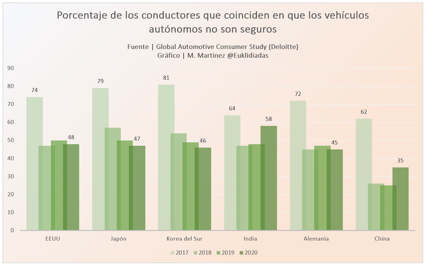 porcentaje de conductores desconfian coches autonomos