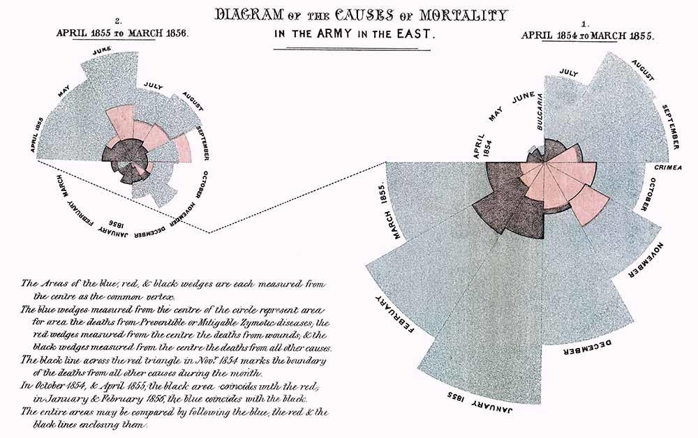 diagrama de Florence Nightingale