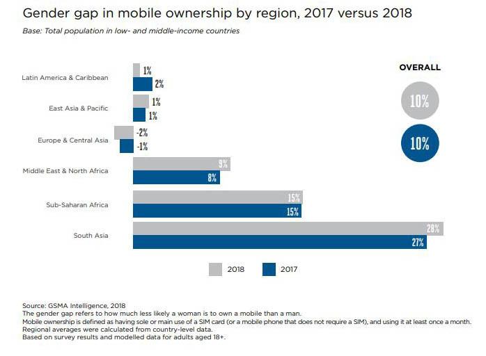 Evolución del uso de teléfonos móviles entre 2017 y 2018.