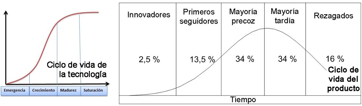 ciclo de vida de la tecnologia y del producto
