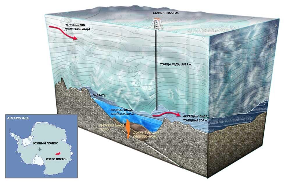 diagrama del lago de Vostok