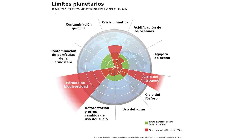 esquema de los límites planetarios
