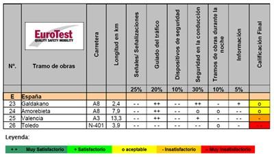 Eurotest - Analisis de carreteras en obras