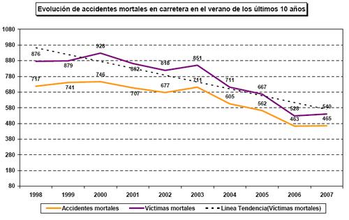 estadísticas siniestralidad vial