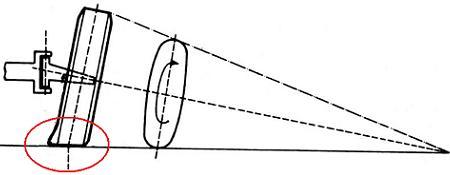 Exceso en el ángulo de inclinación. SCT