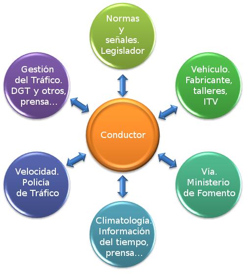 Análisis multifactorial de la seguridad vial