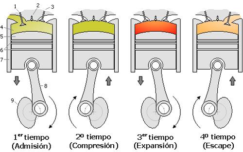 Posición de los pistones en los cuatro tiempos