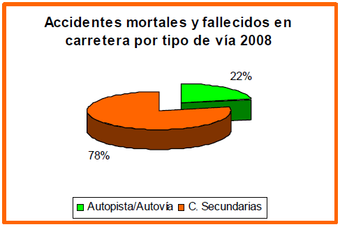Accidentes mortales y fallecidos en carretera por tipo de via 2008
