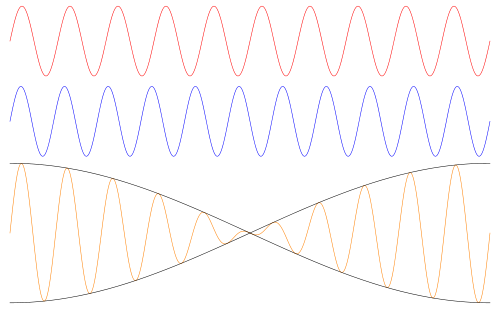 Al superponerse dos ondas de diferente frecuencia se crean pulsaciones.