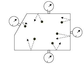 Las colisiones de las moléculas contra las paredes del recipiente son la causa de la presión