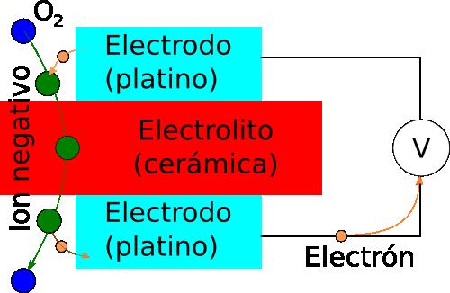 Diagrama de la sonda lambda