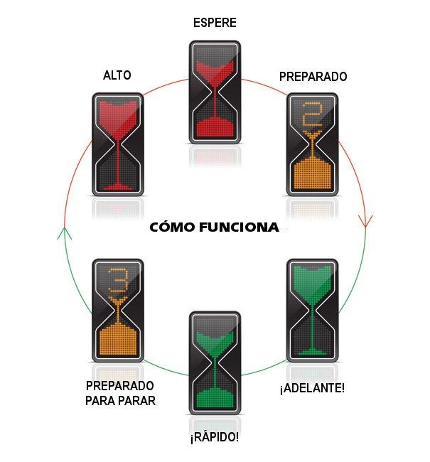 Esquema de funcionamiento del semáforo