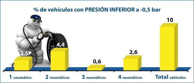 Presión de inflado insuficiente