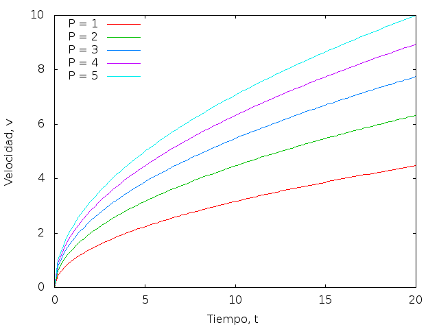 Velocidad en función del tiempo para diversos valores de la potencia