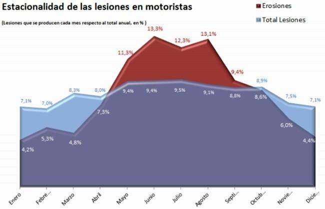 Grafico lesiones abrasiones moto