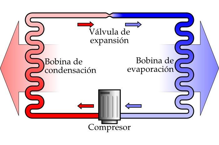 Esquema del ciclo termodinámico del aire acondicionado