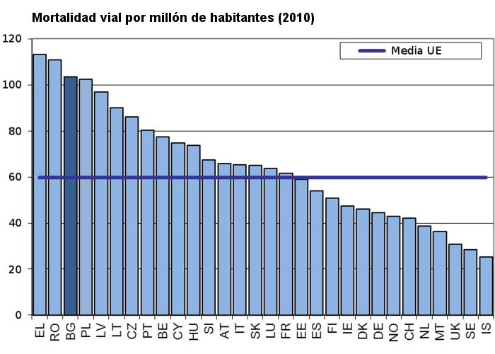 Seguridad Vial en Bulgaria - Siniestralidad Vial Unión Europea