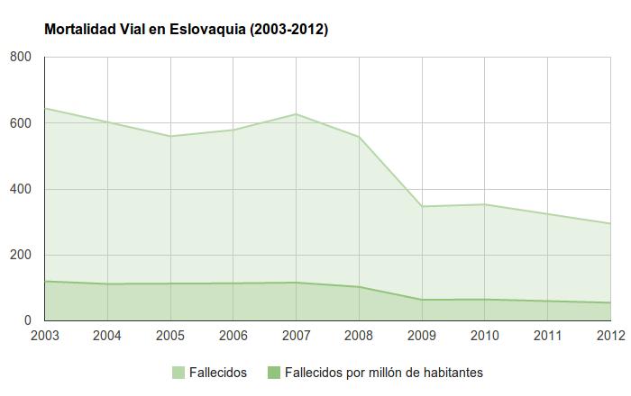 Seguridad Vial en Eslovaquia - Siniestralidad Vial