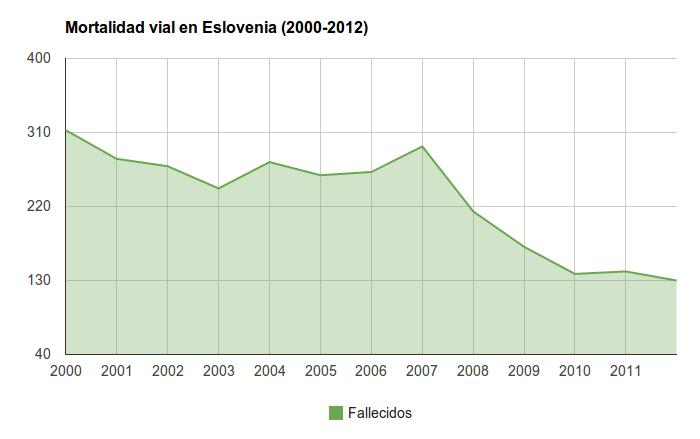 Seguridad Vial en Eslovenia - Mortalidad vial