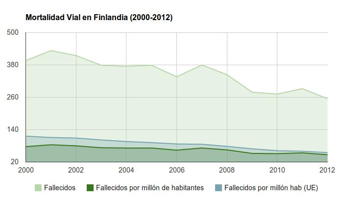 Seguridad Vial en Finlandia - Mortalidad Vial