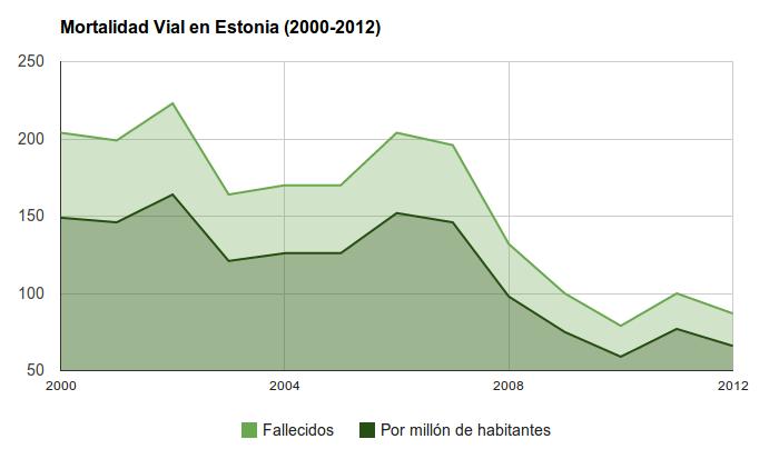 Seguridad Vial en Estonia - Mortalidad Vial