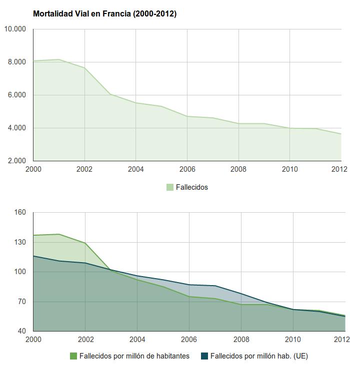 Seguridad Vial en Francia - Mortalidad Vial