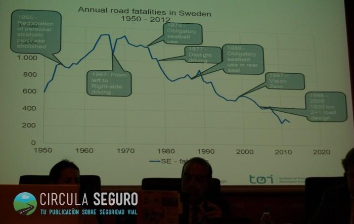 Evolución histórica de los muertos en accidentes de tráfico en Suecia