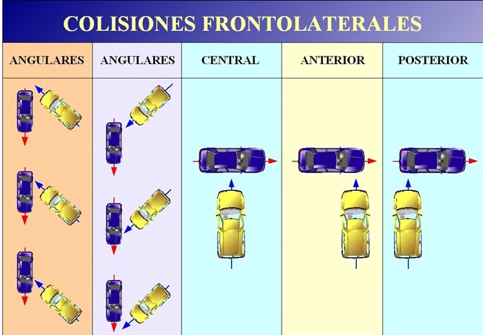 Colisiones fronto laterales