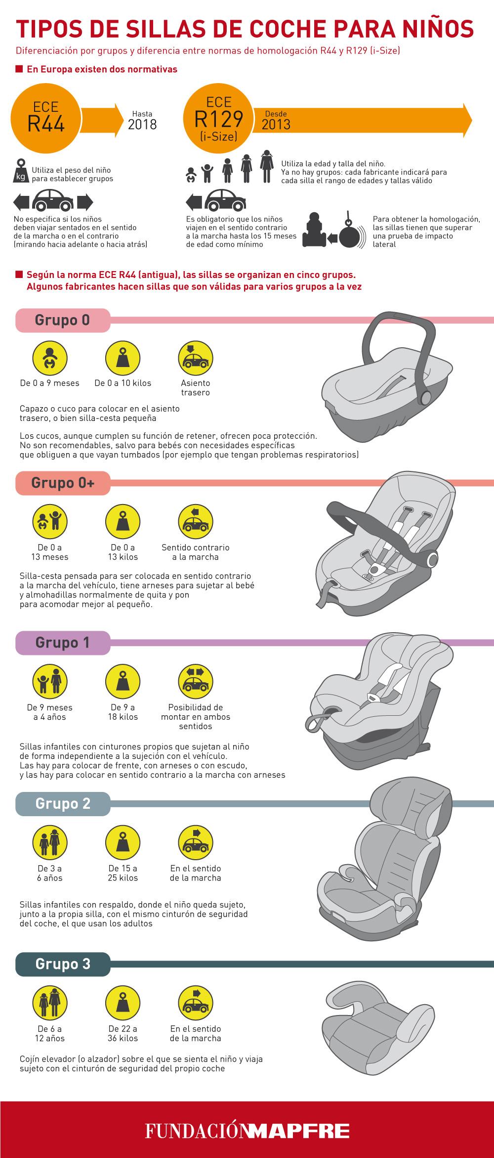 No todas las sillitas de seguridad infantil en el coche for Sillitas de seguridad para el coche