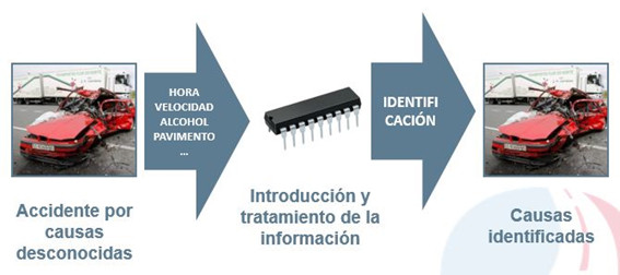 Inteligencia Artificial en la Seguridad Vial