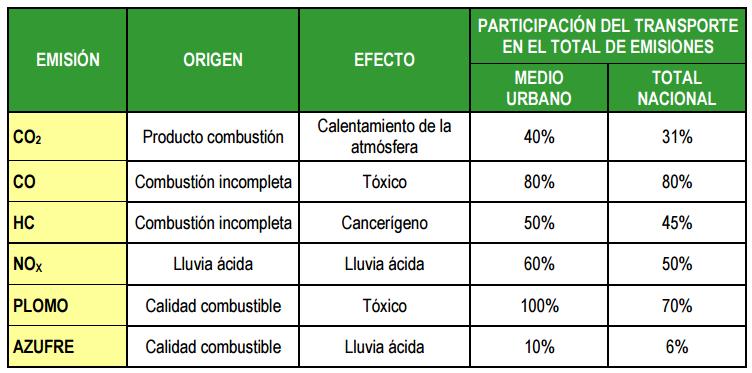 tabla procedencia contaminacion