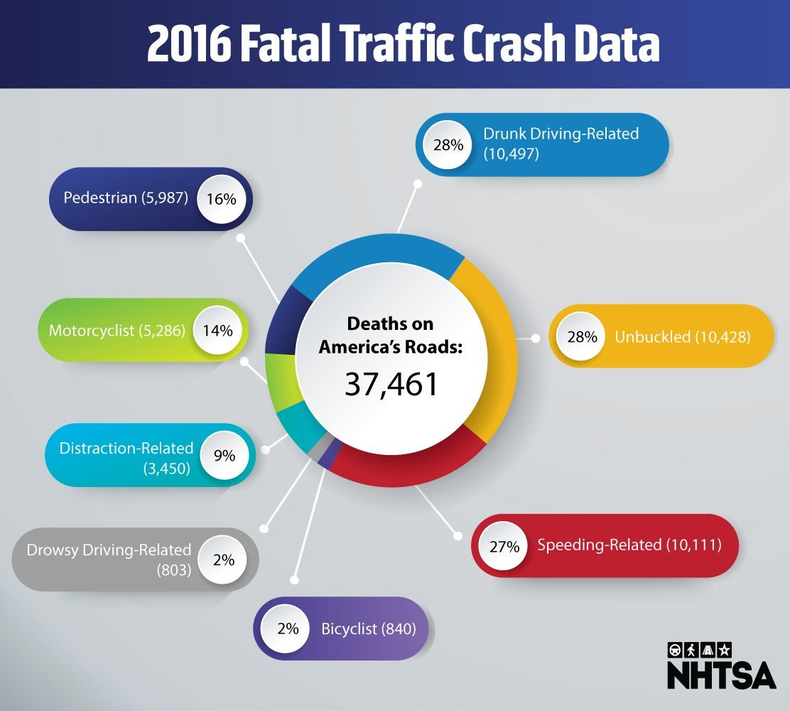 Estadística de accidentes mortales en EEUU en 2016