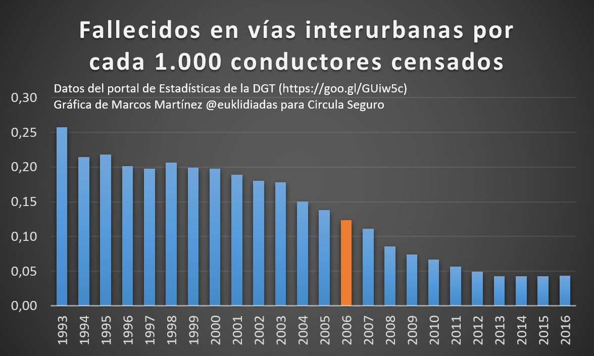 Fallecidos-vias-interurbanas-1000-conductores-censados-euklidiadas
