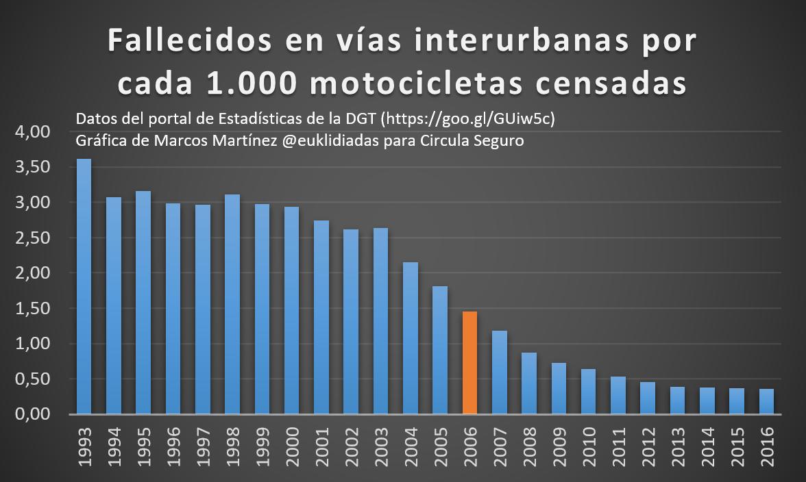 Fallecidos-vias-interurbanas-1000-motocicletas-censadas-euklidiadas