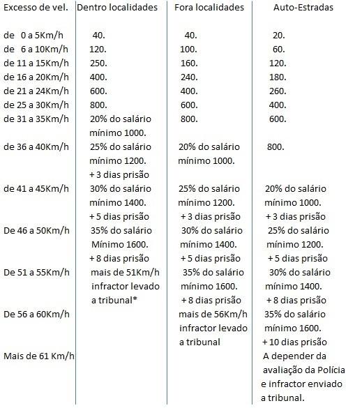 multas suiça