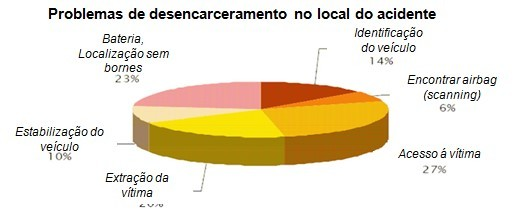 Problemas de desencarceramento no local do acidente