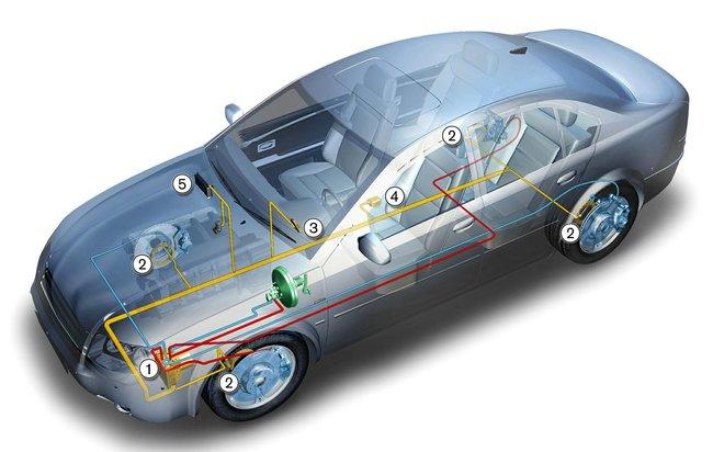 ESP - controlo eletronico estabilidade